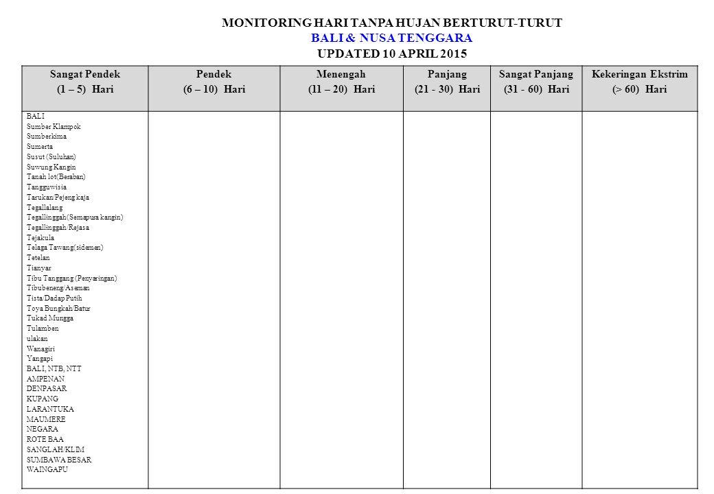 MONITORING HARI TANPA HUJAN BERTURUT-TURUT BALI & NUSA TENGGARA UPDATED 10 APRIL 2015 Sangat Pendek (1 – 5) Hari Pendek (6 – 10) Hari Menengah (11 – 2