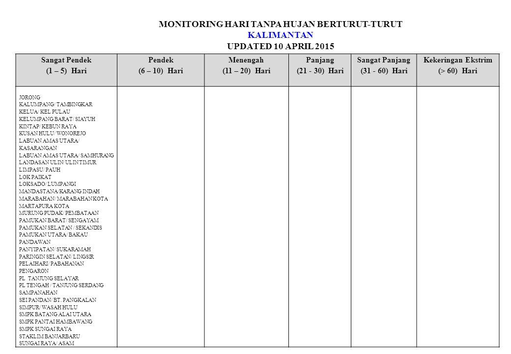 MONITORING HARI TANPA HUJAN BERTURUT-TURUT KALIMANTAN UPDATED 10 APRIL 2015 Sangat Pendek (1 – 5) Hari Pendek (6 – 10) Hari Menengah (11 – 20) Hari Pa