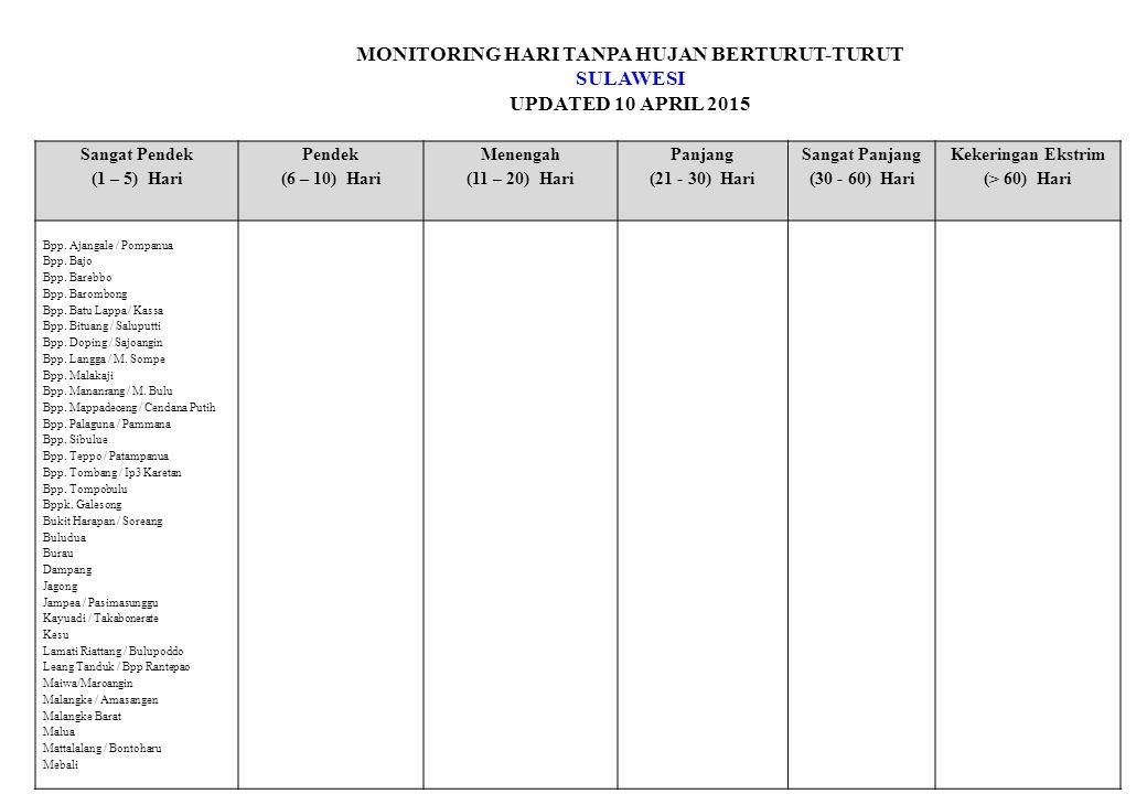 MONITORING HARI TANPA HUJAN BERTURUT-TURUT SULAWESI UPDATED 10 APRIL 2015 Sangat Pendek (1 – 5) Hari Pendek (6 – 10) Hari Menengah (11 – 20) Hari Panj