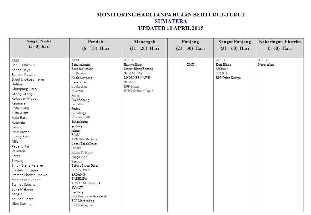 MONITORING HARI TANPA HUJAN BERTURUT-TURUT SUMATERA UPDATED 10 APRIL 2015 Sangat Pendek (1 – 5) Hari Pendek (6 – 10) Hari Menengah (11 – 20) Hari Panjang (21 - 30) Hari Sangat Panjang (31 - 60) Hari Kekeringan Ekstrim (> 60) Hari BENGKULU Air Periukan Air Rami Bunga Mas Karang Pulau Kinal Masmambang Padang Guci Hulu Padang Harapan Rimbo Kedui Stasiun Meteorologi Bengkulu Talang Dantuk Tanjung Agung Tapos JAMBI Air Hangat Air Hangat Timur Babeko Bajubang Bangko Bathin Iii Bathin Xxiv Berbak Betara Bram Itam Dendang Geragai Gunung Kerinci Gunung Raya Jambi Timur Jelutung Kuala Jambi Kumpeh Kumpeh Ulu Kumun Debai Mandiangin Margo Tabir Maro Sebo BPP Saipar Dolok Hole/Sipagimpar Camat Barus Jahe Camat Batang Serangan Camat Lintong Nih Huta Camat Padang Tualang Camat Paranginan/Sihonongan Camat Sibiru-biru Gebang Kec.Sirapit Pematang Sijonam PTPN II Bulu Cina PTPN II Kwala Bingei PTPN II Tandem PTPN III Bandar Selamat Puslit Sei Putih Stageof Tuntungan Tampahan Tj.pura