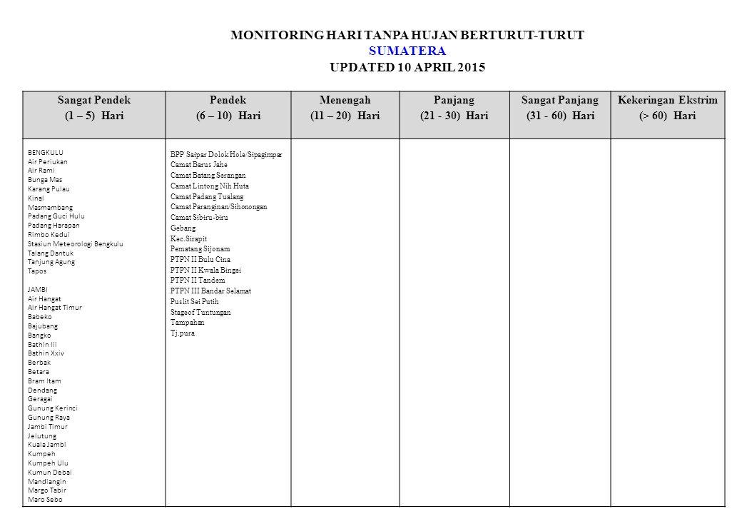 MONITORING HARI TANPA HUJAN BERTURUT-TURUT JAWA UPDATED 10 APRIL 2015 Sangat Pendek (1 – 5) Hari Pendek (6 – 10) Hari Menengah (11 – 20) Hari Panjang (21 - 30) Hari Sangat Panjang (31 - 60) Hari Kekeringan Ekstrim (> 60) Hari Citeko Halim Jatiwangi Juanda Kalianget Kalijati Karang Ploso/Klim Malang Pacitan Semarang/Klim Semarang/Mar Serang Surabaya/Perak1 Surabaya/Tg.