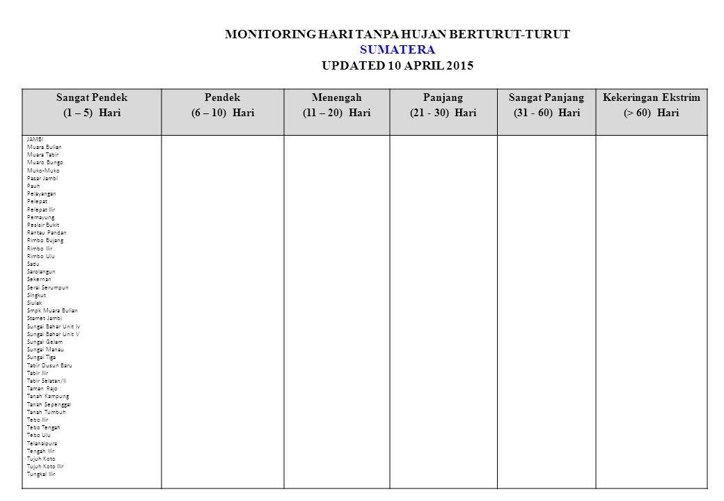 MONITORING HARI TANPA HUJAN BERTURUT-TURUT KALIMANTAN UPDATED 10 APRIL 2015 Sangat Pendek (1 – 5) Hari Pendek (6 – 10) Hari Menengah (11 – 20) Hari Panjang (21 - 30) Hari Sangat Panjang (31 - 60) Hari Kekeringan Ekstrim (> 60) Hari JORONG KALUMPANG/ TAMBINGKAR KELUA/ KEL PULAU KELUMPANG BARAT/ SIAYUH KINTAP/ KEBUN RAYA KUSAN HULU/ WONOREJO LABUAN AMAS UTARA/ KASARANGAN LABUAN AMAS UTARA/ SAMHURANG LANDASAN ULIN/ ULIN TIMUR LIMPASU/ PAUH LOK PAIKAT LOKSADO/ LUMPANGI MANDASTANA/KARANG INDAH MARABAHAN/ MARABAHAN KOTA MARTAPURA KOTA MURUNG PUDAK/ PEMBATAAN PAMUKAN BARAT/ SENGAYAM PAMUKAN SELATAN / SEKANDIS PAMUKAN UTARA/ BAKAU PANDAWAN PANYIPATAN/ SUKARAMAH PARINGIN SELATAN/ LINGSIR PELAIHARI/ PABAHANAN PENGARON PL TANJUNG SELAYAR PL TENGAH / TANJUNG SERDANG SAMPANAHAN SEI PANDAN/ BT.