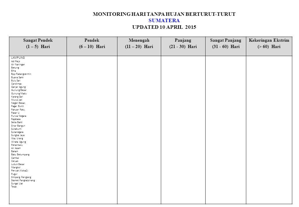 MONITORING HARI TANPA HUJAN BERTURUT-TURUT SUMATERA UPDATED 10 APRIL 2015 Sangat Pendek (1 – 5) Hari Pendek (6 – 10) Hari Menengah (11 – 20) Hari Panjang (21 - 30) Hari Sangat Panjang (31 - 60) Hari Kekeringan Ekstrim (> 60) Hari RIAU Arg Batang Cenaku Arg Sedinginan Arg Siak Arg Sungai Pakning Arg Teluk Meranti Arg Tembilahan Bandara Pt.Rapp Bangko Pusako Dayun Inuman Kerumutan Kuala Kampar Meteorologi Pekanbaru Minas Pekaitan Pinggir Rambah Hilir Sungai Lalak Sungai Sembilan Tanah Putih Tanjung Melawan Ujung Tanjung Uptd Bangko Sumatera Banda Aceh Belawan Bengkulu Indrapuri/Klim Kenten/Klim Kerinci Maritim Teluk Bayur/Sicincin Medan Menggala/Astra Kesetra Meulaboh Padang/Tabing Pakan Baru Palembang