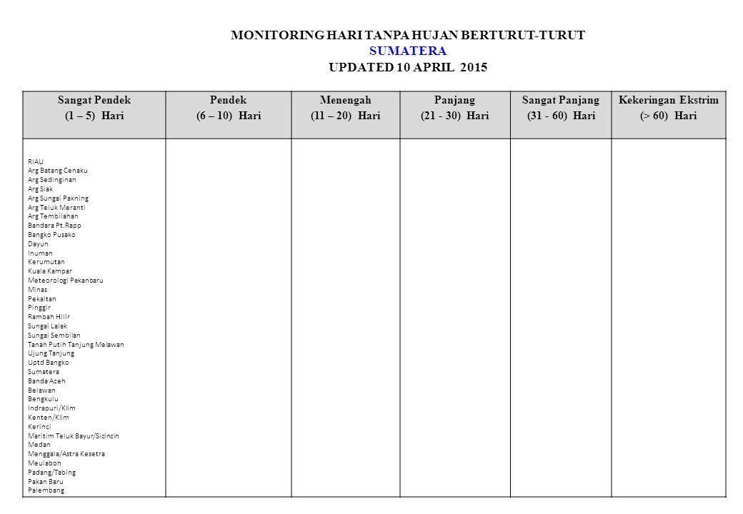 MONITORING HARI TANPA HUJAN BERTURUT-TURUT KALIMANTAN UPDATED 10 APRIL 2015 Sangat Pendek (1 – 5) Hari Pendek (6 – 10) Hari Menengah (11 – 20) Hari Panjang (21 - 30) Hari Sangat Panjang (31 - 60) Hari Kekeringan Ekstrim (> 60) Hari LONG KALI Paser Balengkong Samarinda Sebrang Samarinda Utara Samarinda utara (Lempake) Samboja STAMET BALIKPAPAN Sungai Kunjang Tanah Grogot Teluk pandan Waru