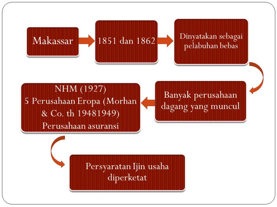 Makassa r 1851 dan 1862 Dinyatakan sebagai pelabuhan bebas Banyak perusahaan dagang yang muncul NHM (1927) 5 Perusahaan Eropa (Morhan & Co. th 1948194