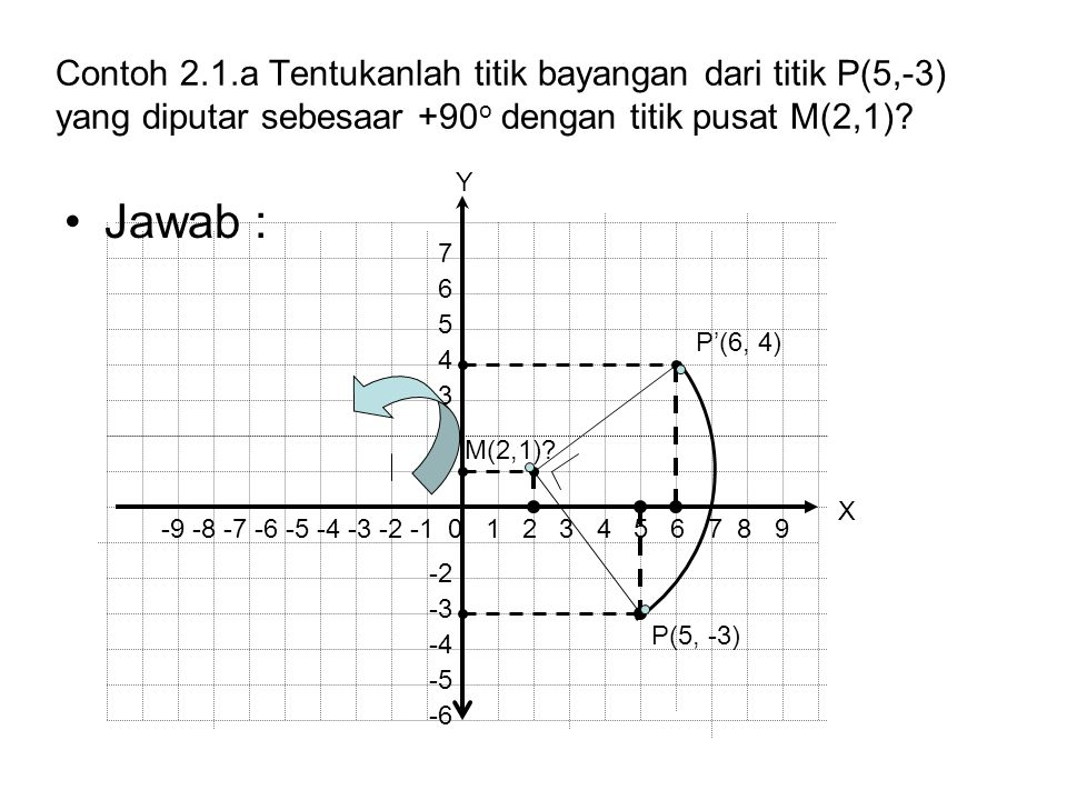 Contoh 2.1.a Tentukanlah titik bayangan dari titik P(5,-3) yang diputar sebesaar +90 o dengan titik pusat M(2,1)? Jawab : P(5, -3) P'(6, 4) -9 -8 -7 -