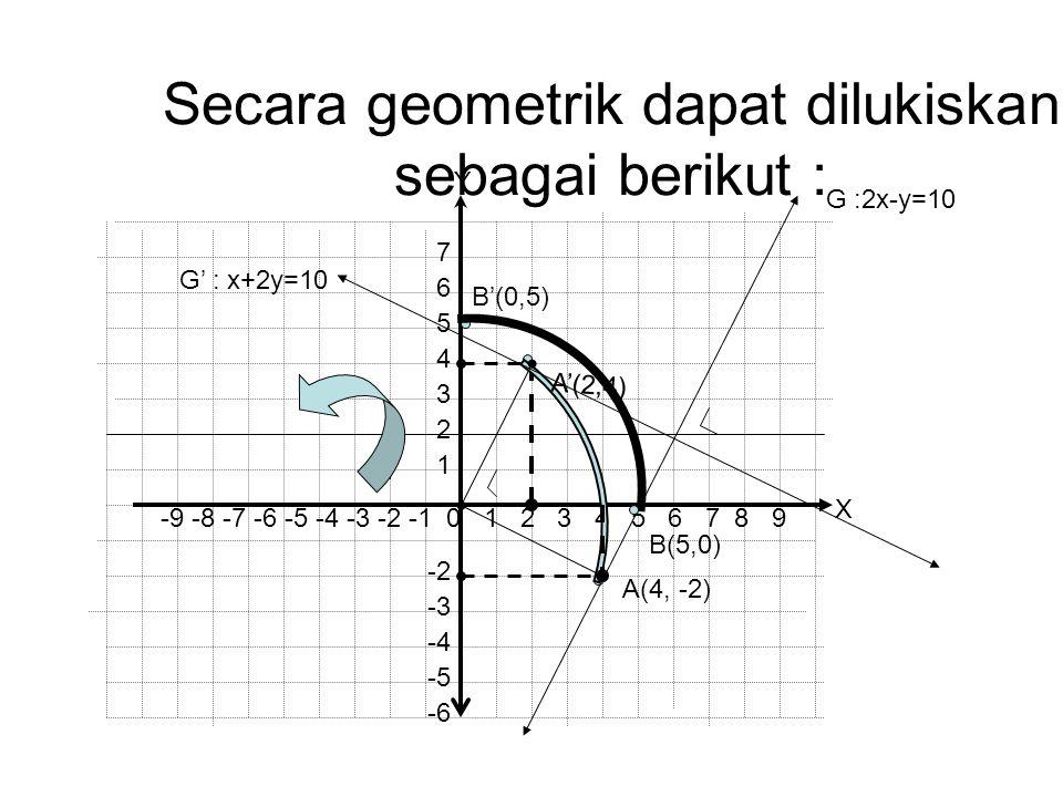 Secara geometrik dapat dilukiskan sebagai berikut : -9 -8 -7 -6 -5 -4 -3 -2 -1 0 1 2 3 4 5 6 7 8 9 1 2 3 4 5 6 7 -2 -3 -4 -5 -6 X Y G :2x-y=10 G' : x+2y=10 A(4, -2) B(5,0) A'(2,4) B'(0,5)