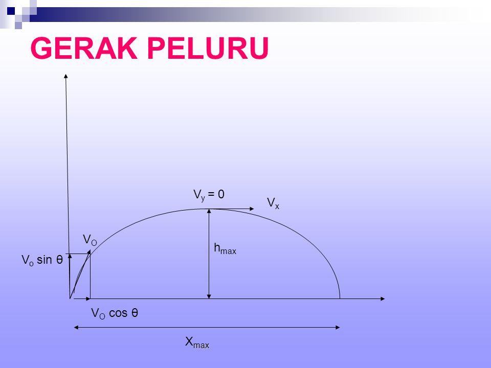 GERAK PELURU VOVO V O cos θ V o sin θ V y = 0 VxVx h max max X max
