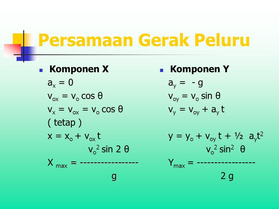 Persamaan Gerak Peluru Komponen X a x = 0 v ox = v o cos θ v x = v ox = v o cos θ ( tetap ) x = x o + v ox t v o 2 sin 2 θ = ----------------- X max = ----------------- g Komponen Y a y = - g v oy = v o sin θ v y = v oy + a y t y = y o + v oy t + ½ a y t 2 v o 2 sin 2 θ Y max = ----------------- 2 g