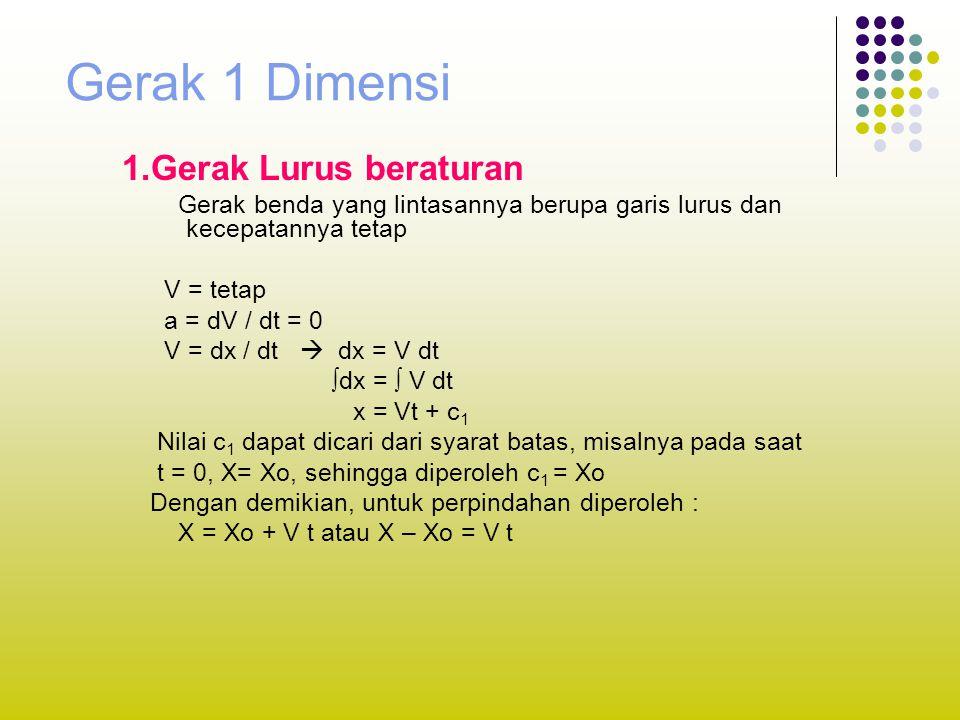Gerak 1 Dimensi 1.Gerak Lurus beraturan Gerak benda yang lintasannya berupa garis lurus dan kecepatannya tetap V = tetap a = dV / dt = 0 V = dx / dt 