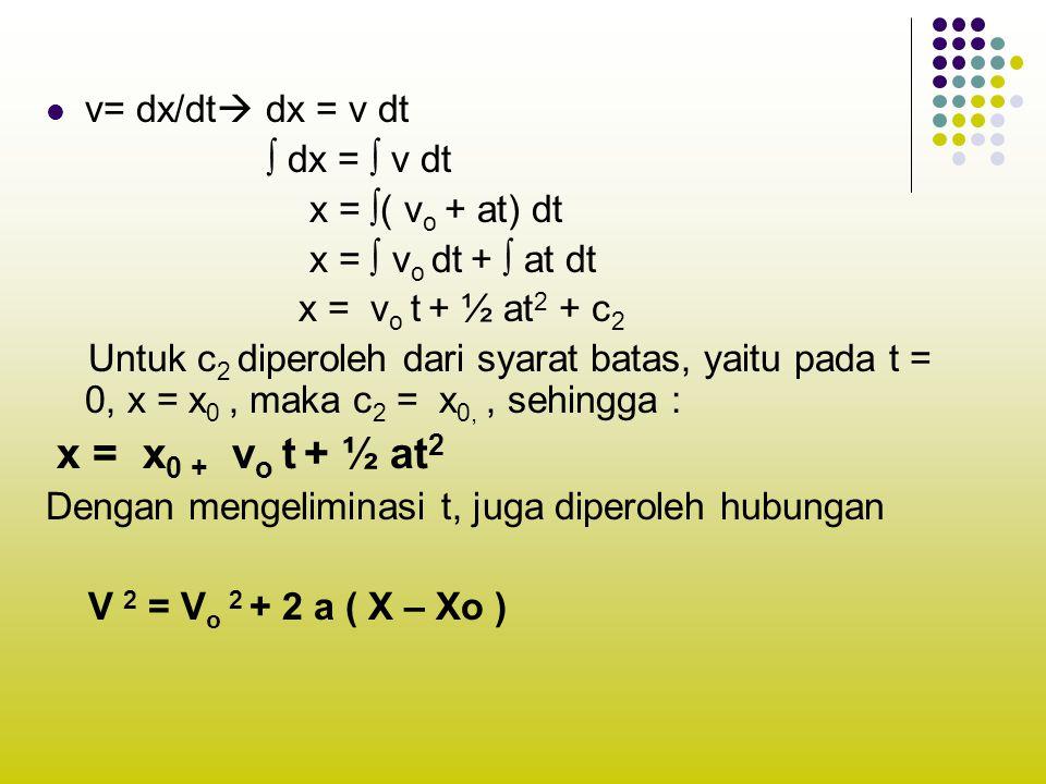 v= dx/dt  dx = v dt ∫ dx = ∫ v dt x = ∫( v o + at) dt x = ∫ v o dt + ∫ at dt x = v o t + ½ at 2 + c 2 Untuk c 2 diperoleh dari syarat batas, yaitu pada t = 0, x = x 0, maka c 2 = x 0,, sehingga : x = x 0 + v o t + ½ at 2 Dengan mengeliminasi t, juga diperoleh hubungan V 2 = V o 2 + 2 a ( X – Xo )