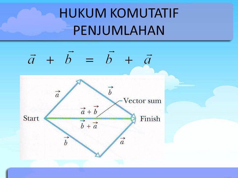VEKTOR DAN TITIK Misal titik pusat koordinat adalah O (0,0) dan terdapat titik P 1 (x 1,y 1 ) dan P 2 (x 2,y 2 ), maka vektor yang berasal dari titik P 1 menuju titik P 2 adalah P 1 P 2 = OP 2 – OP 1 = (x 2 - x 1, y 2 - y 1 )