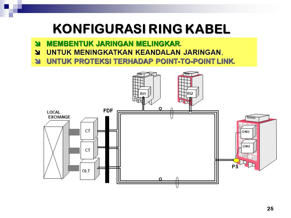 24 Adalah jarlokaf yang memiliki lebih dari satu buah titik star kabel serat optik (P to P dan P to M) ONU OLT CT2 CT1 ONU RT1 RT2 PS FDF L E Konfigurasi Multiple Star
