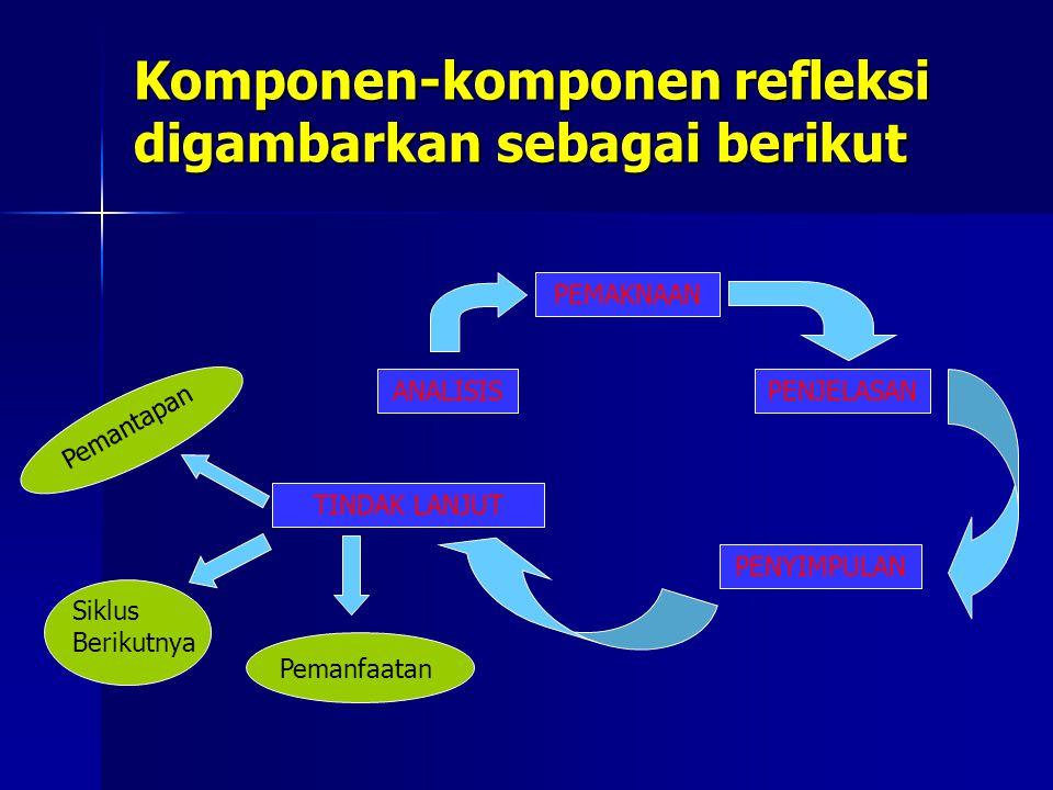 Komponen-komponen refleksi digambarkan sebagai berikut PEMAKNAAN ANALISISPENJELASAN PENYIMPULAN TINDAK LANJUT Siklus Berikutnya Pemanfaatan Pemantapan