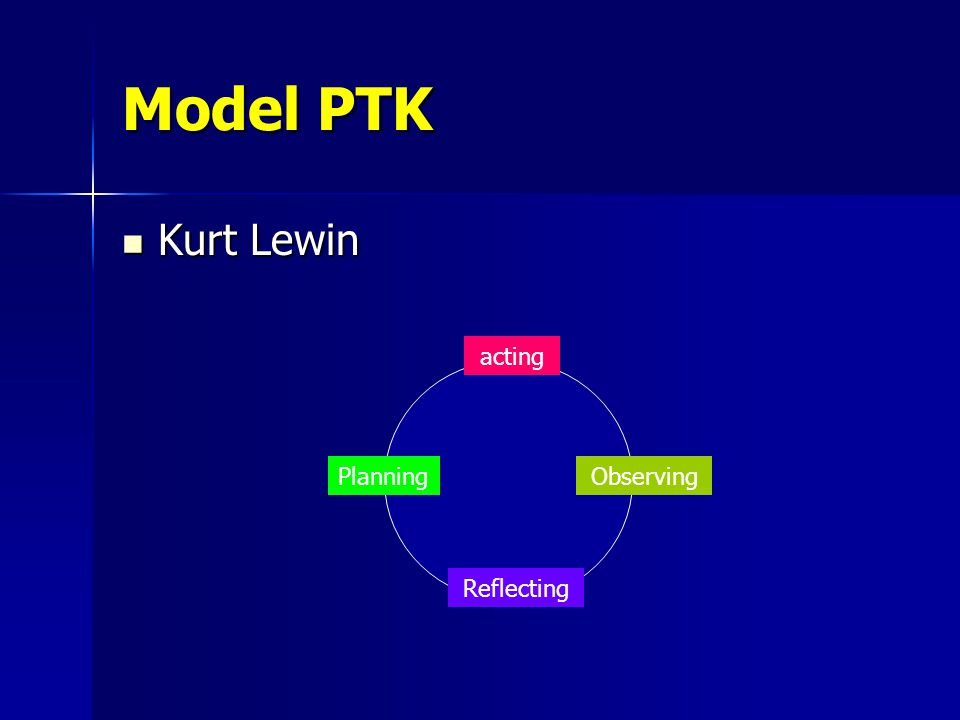 Model PTK (Lanjutan) Plan Plan Reflective Reflective Action/ Action/ Observation Observation Revised Plan Revised Plan Reflective Reflective Action/ Action/ Observation Observation Revised Plan Revised Plan Reflective Reflective Action/ Action/ Observation Observation