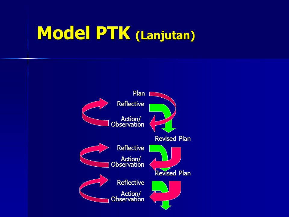 Model PTK (Lanjutan) Plan Plan Reflective Reflective Action/ Action/ Observation Observation Revised Plan Revised Plan Reflective Reflective Action/ A