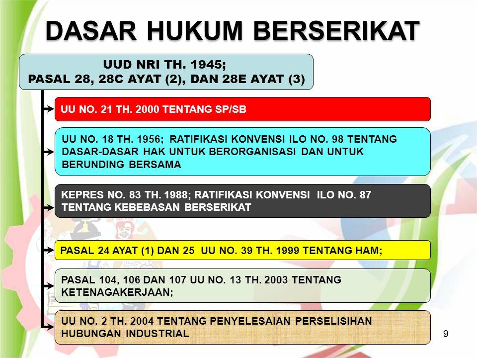 4/20/201530 PEMBUBARAN SP/SB 1.Dinyatakan oleh anggotanya sesuai AD/ART 2.Perusahaan tutup/menghentikan kegiatan selamanya & berakibat PHK seluruh pekerja serta seluruh kewajiban thd buruh telah diselesaikan.