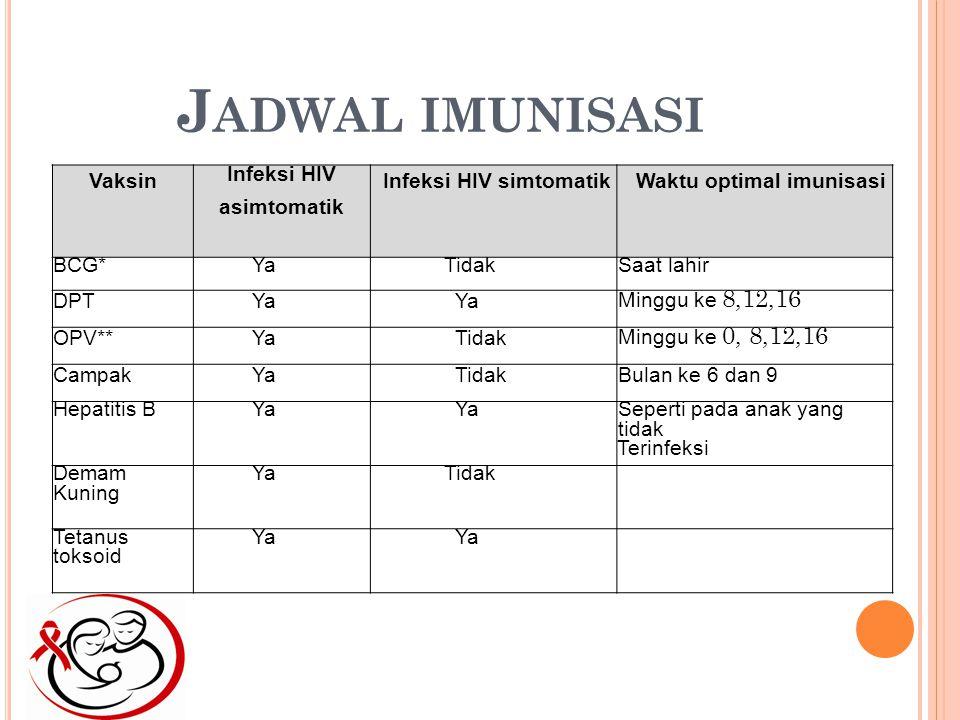 J ADWAL IMUNISASI Vaksin Infeksi HIV asimtomatik Infeksi HIV simtomatikWaktu optimal imunisasi BCG*YaTidakSaat lahir DPTYa Minggu ke 8,12,16 OPV**YaTidak Minggu ke 0, 8,12,16 CampakYaTidakBulan ke 6 dan 9 Hepatitis BYa Seperti pada anak yang tidak Terinfeksi Demam Kuning YaTidak Tetanus toksoid Ya
