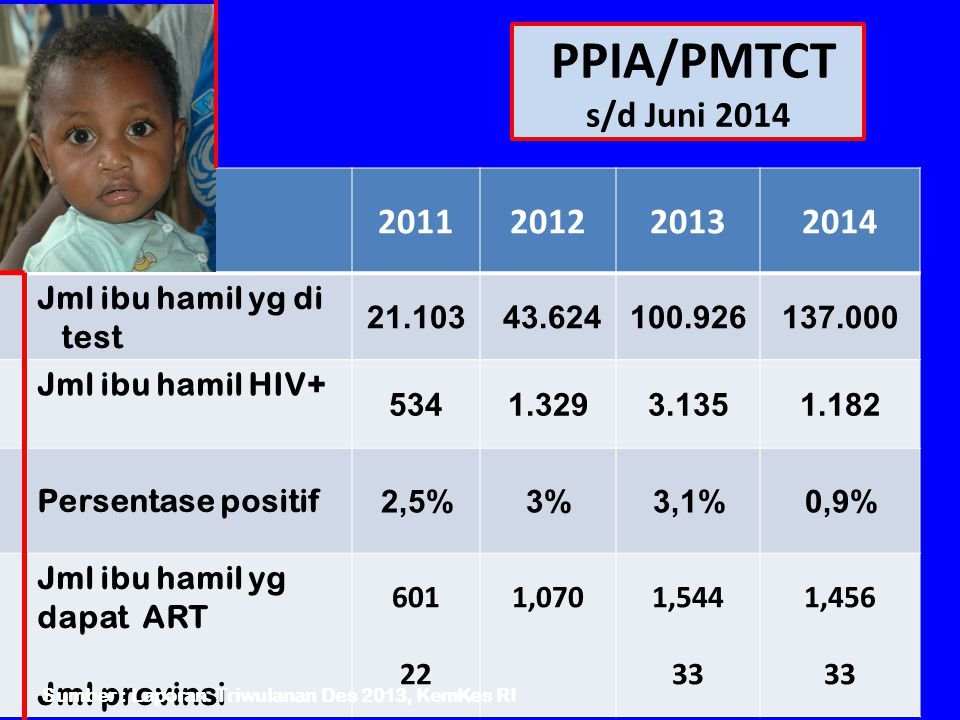 PPIA/PMTCT s/d Juni 2014 11 NONO 2011201220132014 Jml ibu hamil yg di test 21.103 43.624100.926137.000 Jml ibu hamil HIV+ 5341.3293.1351.182 Persentas