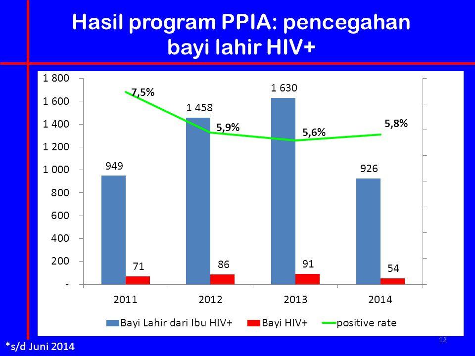 12 Hasil program PPIA: pencegahan bayi lahir HIV+ *s/d Juni 2014
