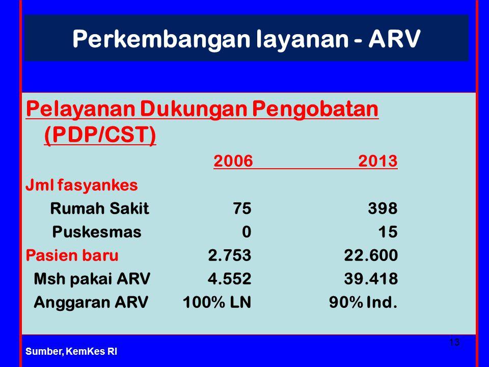 Perkembangan layanan - ARV Pelayanan Dukungan Pengobatan (PDP/CST) 2006 2013 Jml fasyankes Rumah Sakit 75 398 Puskesmas 0 15 Pasien baru 2.753 22.600