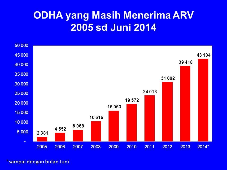 ODHA yang Masih Menerima ARV 2005 sd Juni 2014 *sampai dengan bulan Juni