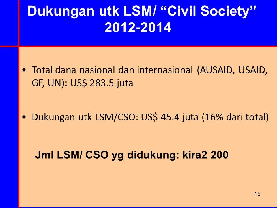 """Dukungan utk LSM/ """"Civil Society"""" 2012-2014 Total dana nasional dan internasional (AUSAID, USAID, GF, UN): US$ 283.5 juta Dukungan utk LSM/CSO: US$ 45"""