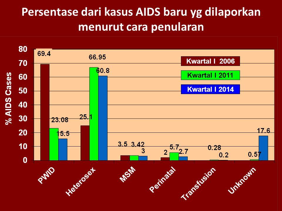 Persentase dari kasus AIDS baru yg dilaporkan menurut cara penularan Kwartal I 2006 Kwartal I 2011 Kwartal I 2014 Sumber, KemKes RI