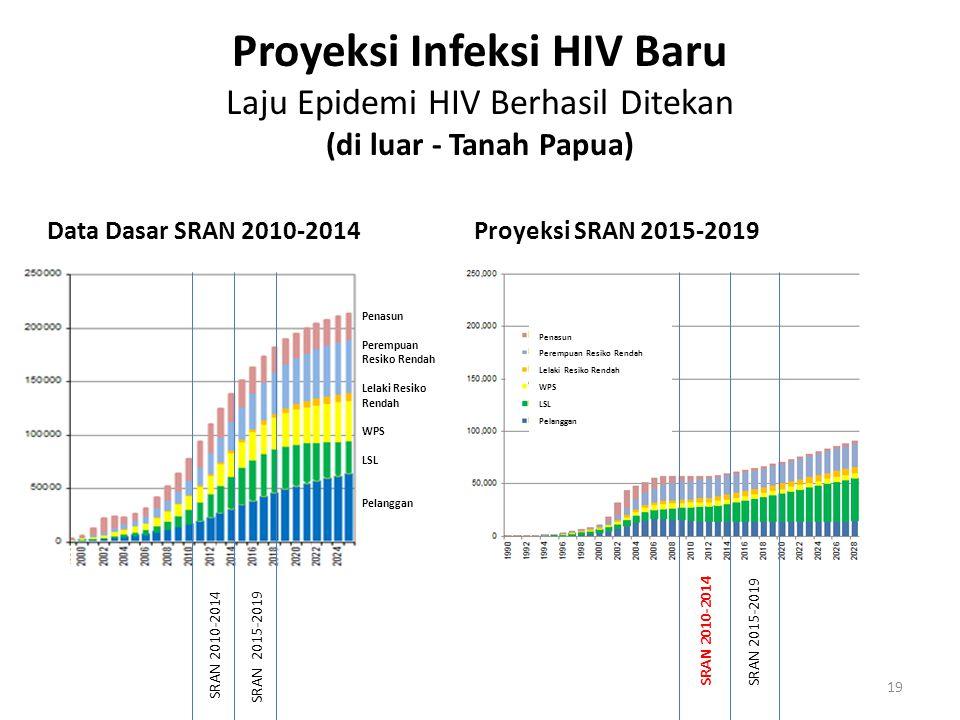Proyeksi Infeksi HIV Baru Laju Epidemi HIV Berhasil Ditekan (di luar - Tanah Papua) Data Dasar SRAN 2010-2014 Proyeksi SRAN 2015-2019 19 SRAN 2010-201