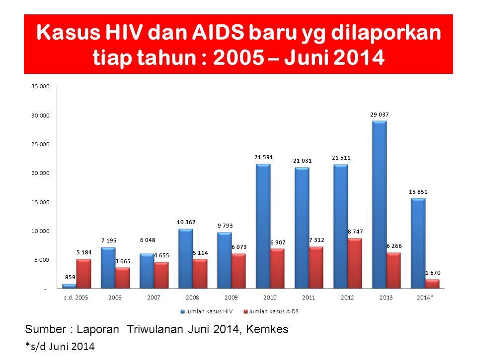 Kasus HIV dan AIDS baru yg dilaporkan tiap tahun : 2005 – Juni 2014 Sumber : Laporan Triwulanan Juni 2014, Kemkes *s/d Juni 2014