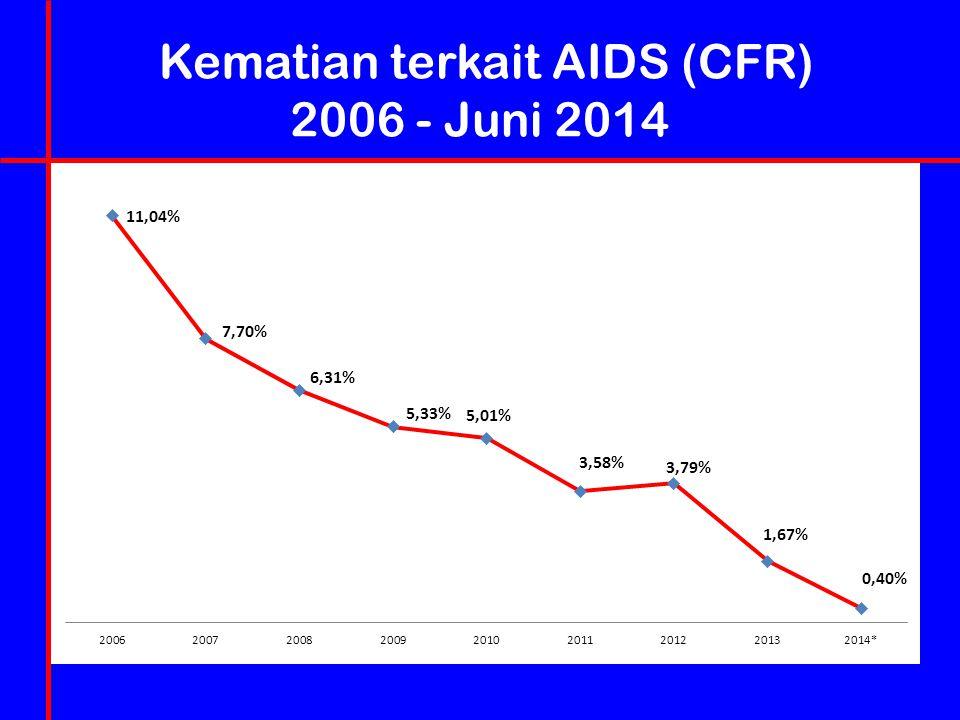 Kematian terkait AIDS (CFR) 2006 - Juni 2014