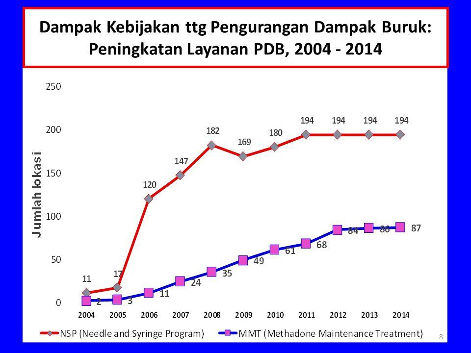 Dampak Kebijakan ttg Pengurangan Dampak Buruk: Peningkatan Layanan PDB, 2004 - 2014 8