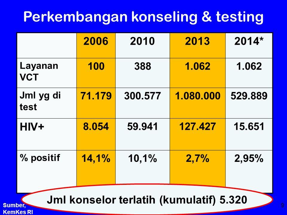 Perkembangan konseling & testing 2006201020132014* Layanan VCT 1003881.062 Jml yg di test 71.179300.5771.080.000529.889 HIV+ 8.05459.941127.42715.651 % positif 14,1%10,1%2,7%2,95%2,95% Jml konselor terlatih (kumulatif) 5.320 9Sumber, KemKes RI