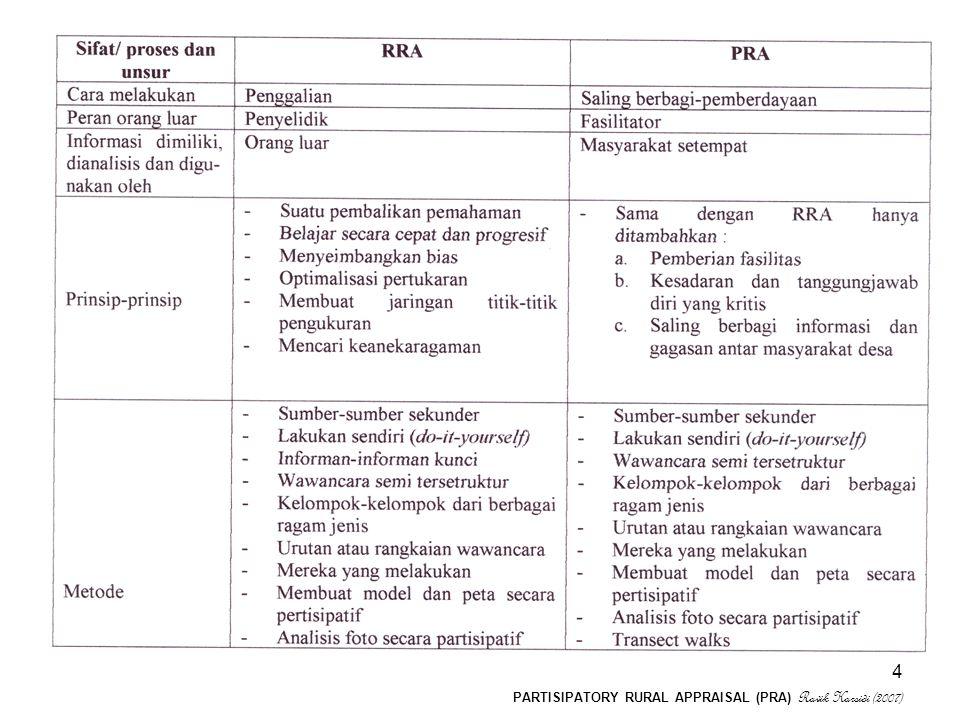 PARTISIPATORY RURAL APPRAISAL (PRA) Ravik Karsidi (2007) 4
