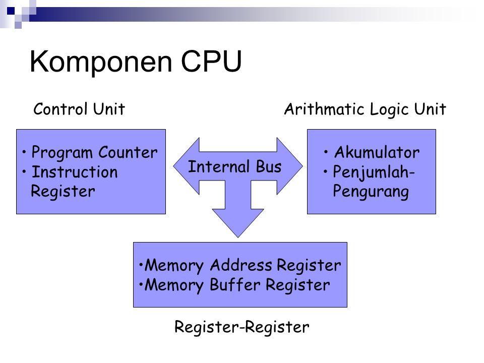Komponen CPU Program Counter Instruction Register Akumulator Penjumlah- Pengurang Memory Address Register Memory Buffer Register Internal Bus Control
