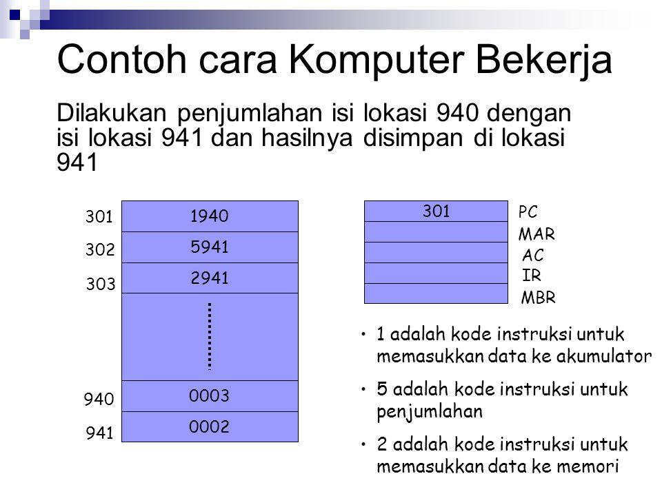 Contoh cara Komputer Bekerja Dilakukan penjumlahan isi lokasi 940 dengan isi lokasi 941 dan hasilnya disimpan di lokasi 941 1940 5941 2941 0002 0003 3