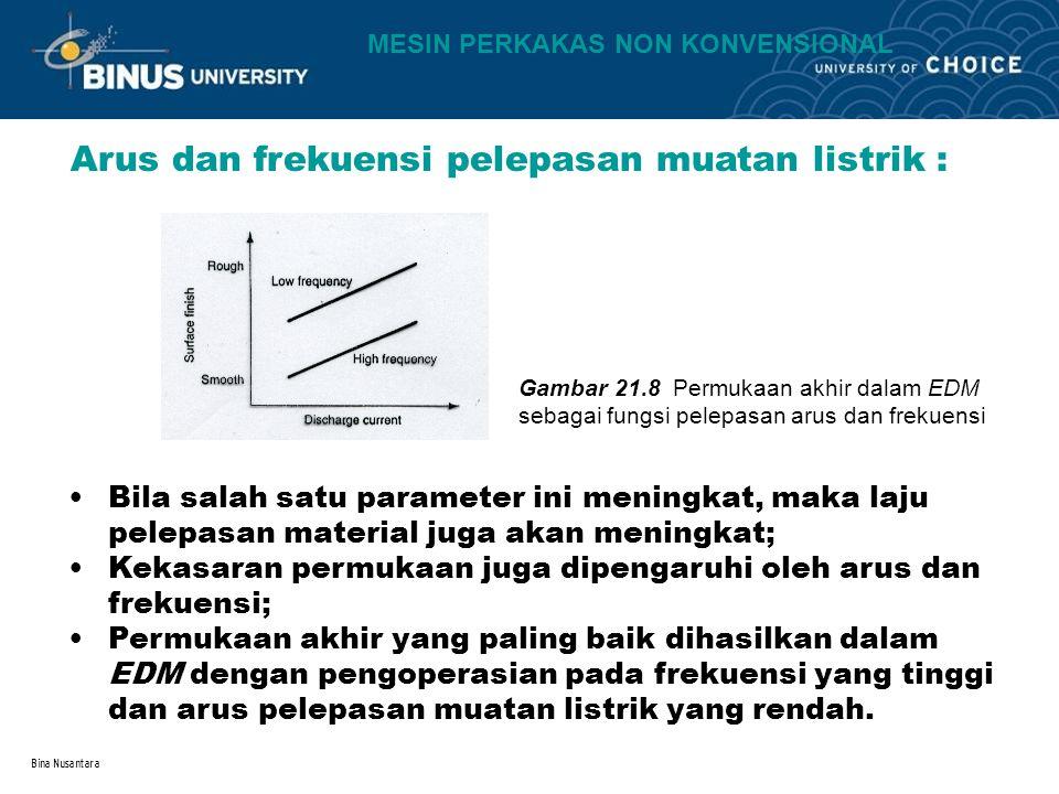 Bina Nusantara Arus dan frekuensi pelepasan muatan listrik : Gambar 21.8 Permukaan akhir dalam EDM sebagai fungsi pelepasan arus dan frekuensi Bila sa