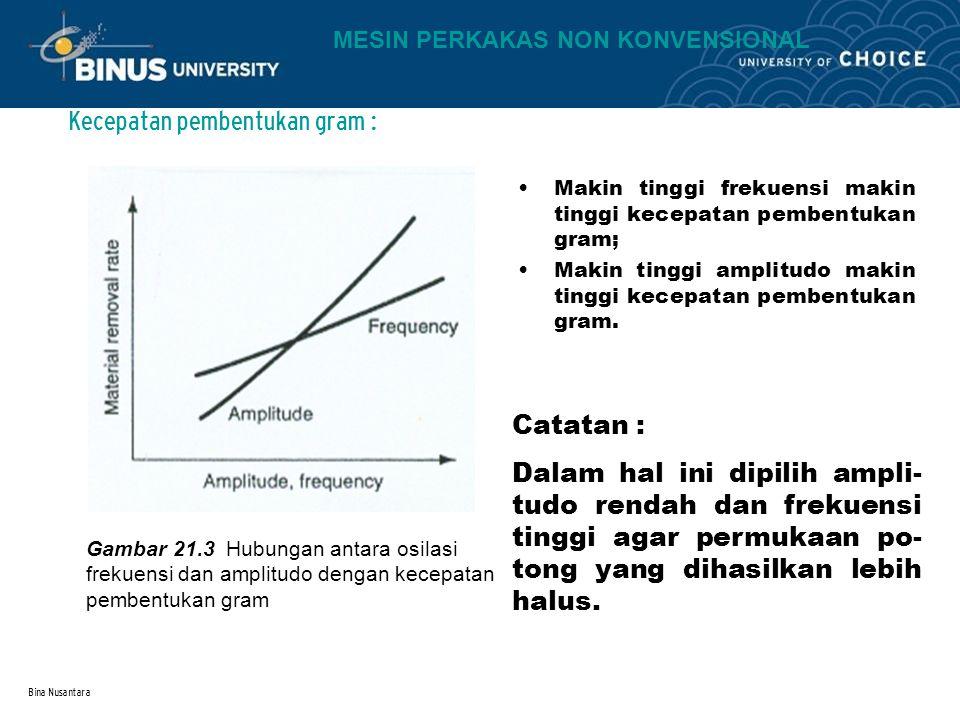 Bina Nusantara Kecepatan pembentukan gram : Gambar 21.3 Hubungan antara osilasi frekuensi dan amplitudo dengan kecepatan pembentukan gram Makin tinggi
