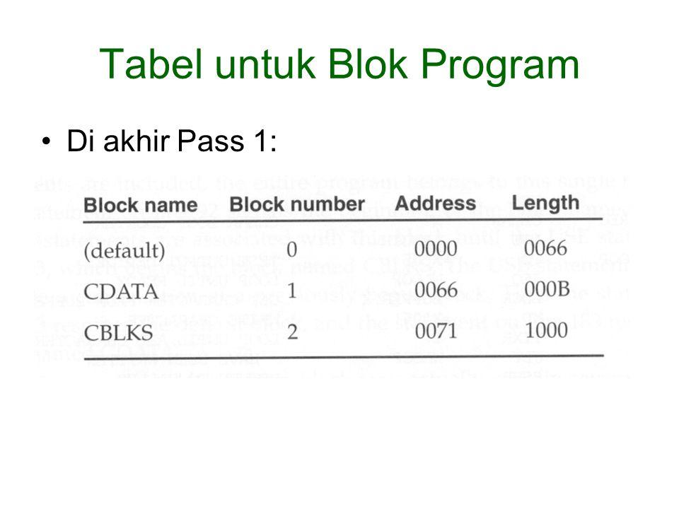 Tabel untuk Blok Program Di akhir Pass 1: