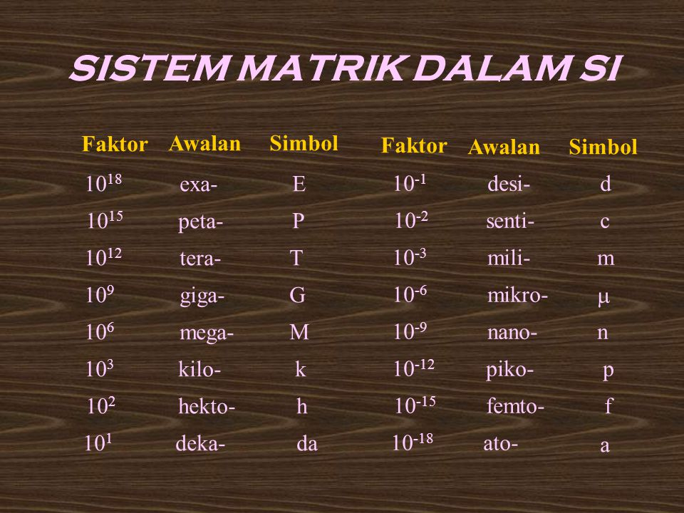 Besaran Pokok (dalam SI) Massa Panjang Waktu Arus listrik Suhu Jumlah Zat Intensitas Satuan (dalam SI) kilogram (kg) meter (m) sekon (s) ampere (A) kelvin (K) mole (mol) kandela (cd) BESARAN POKOK