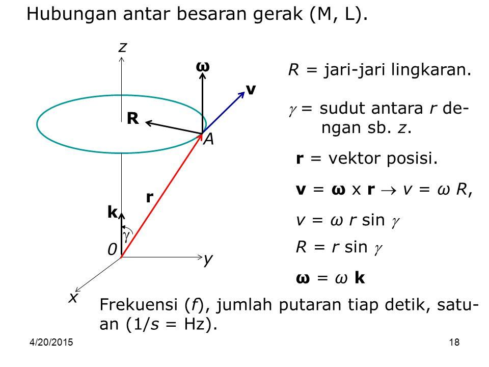 4/20/201518 x y z 0 r v ω R  k A R = r sin  v = ω x r  v = ω R, v = ω r sin  ω = ω k R = jari-jari lingkaran.  = sudut antara r de- ngan sb. z. r