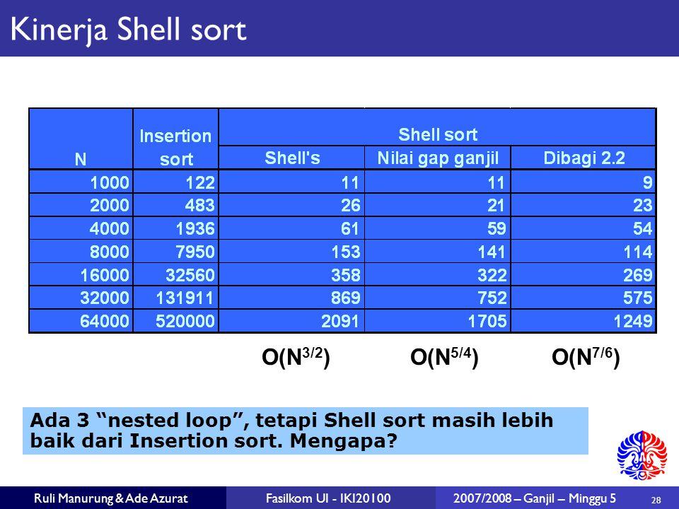 28 Ruli Manurung & Ade AzuratFasilkom UI - IKI201002007/2008 – Ganjil – Minggu 5 O(N 3/2 ) O(N 5/4 ) O(N 7/6 ) Kinerja Shell sort Ada 3 nested loop , tetapi Shell sort masih lebih baik dari Insertion sort.