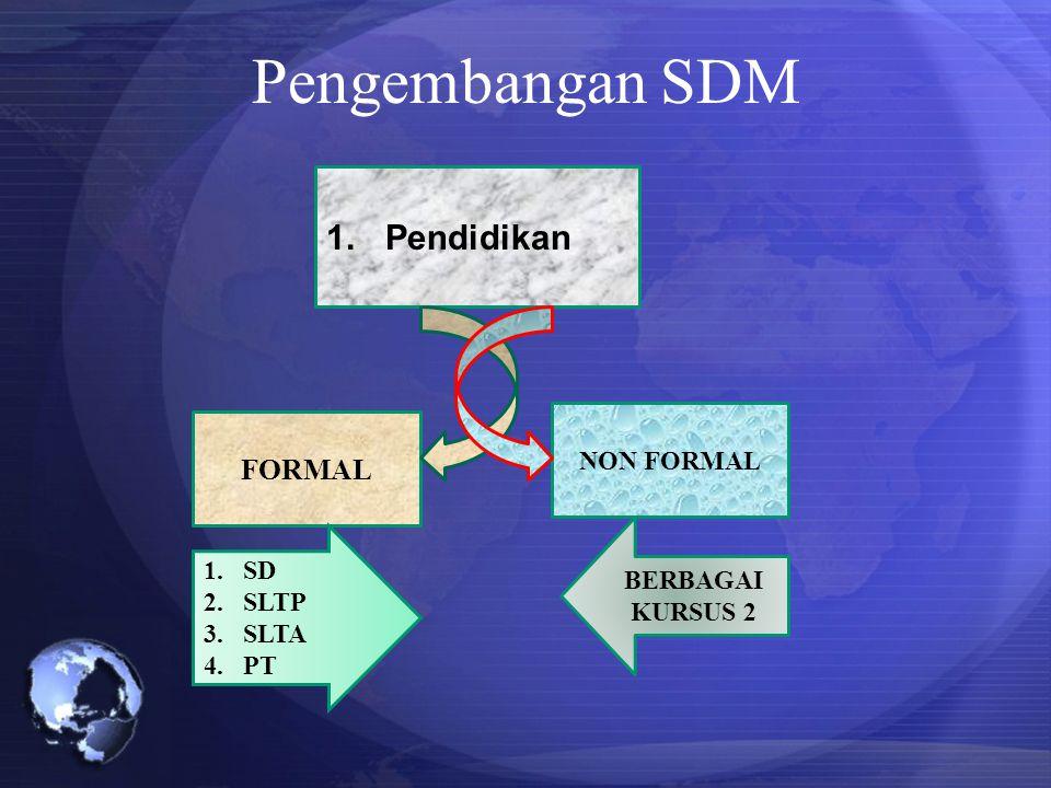 Pengembangan SDM 1.Pendidikan FORMAL NON FORMAL 1.SD 2.SLTP 3.SLTA 4.PT BERBAGAI KURSUS 2