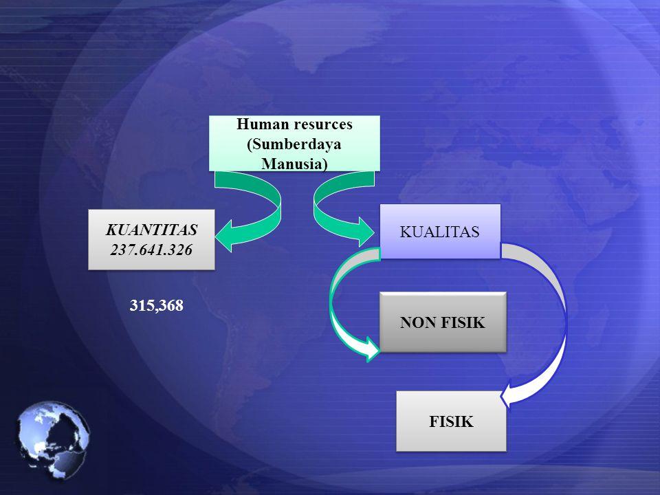 Human resurces (Sumberdaya Manusia) Human resurces (Sumberdaya Manusia) KUANTITAS 237.641.326 KUANTITAS 237.641.326 KUALITAS NON FISIK FISIK 315,368