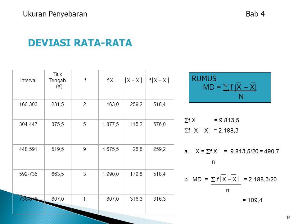 14 DEVIASI RATA-RATA  f.X= 9.813,5  f  X – X  = 2.188,3 a. X =  f X = 9.813,5/20 = 490,7 n b. MD =  f  X – X  = 2.188,3/20 n = 109,4 Interval