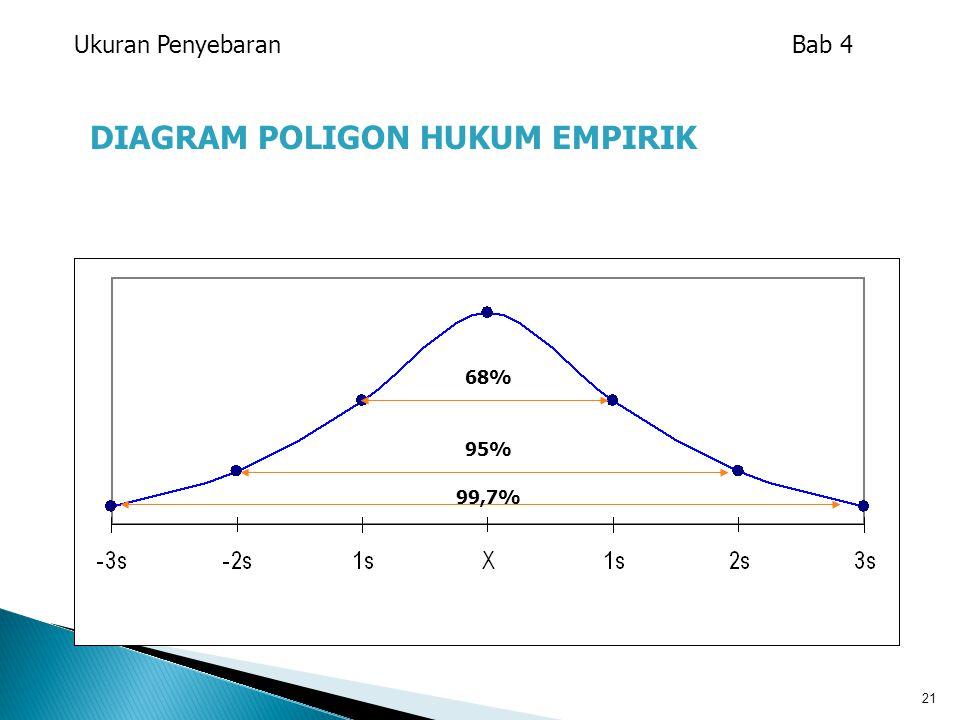 21 DIAGRAM POLIGON HUKUM EMPIRIK 68% 99,7% 95% Ukuran Penyebaran Bab 4