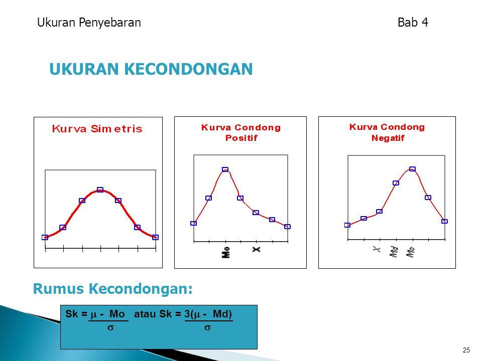25 UKURAN KECONDONGAN Rumus Kecondongan: Ukuran Penyebaran Bab 4 Sk =  - Mo atau Sk = 3(  - Md) 