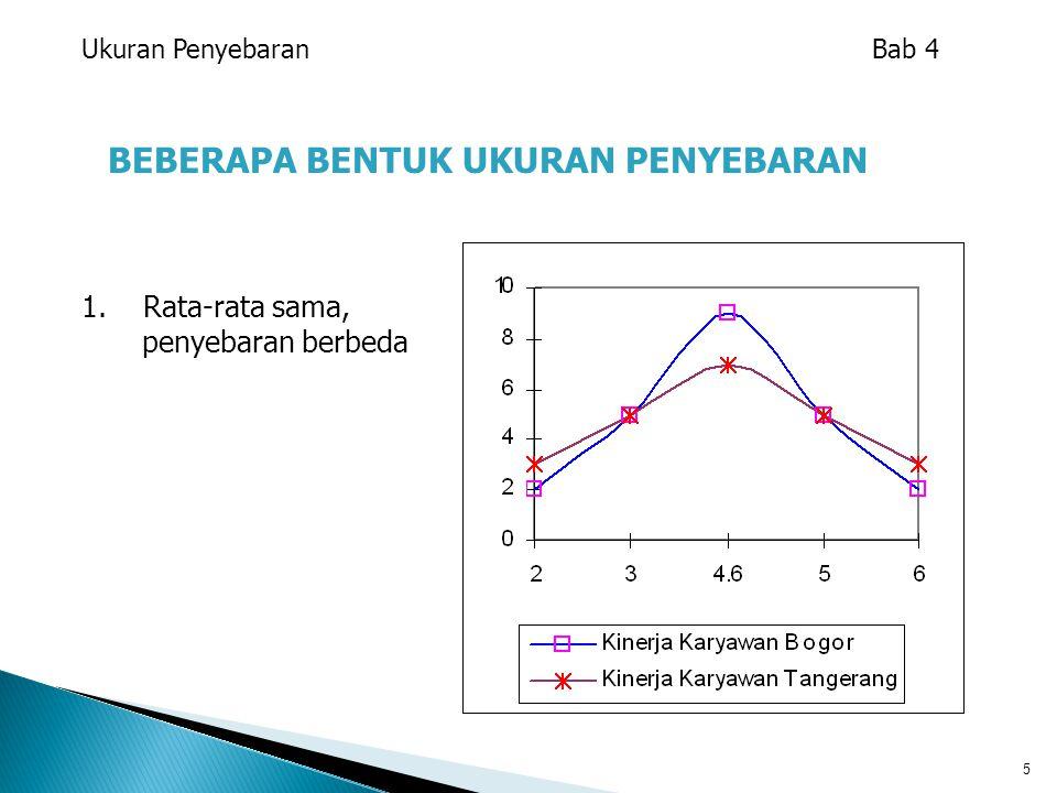 2.Rata-rata berbeda dengan penyebaran berbeda 3.