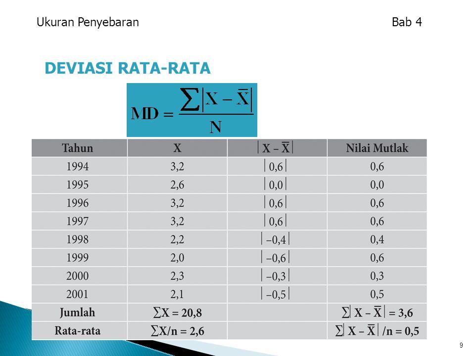 20 HUKUM EMPIRIK Untuk distribusi simetris, dengan distribusi frekuensi berbentuk lonceng diperkirakan: 68% data berada pada kisaran rata-rata hitung + satu kali standar deviasi, (X  1s) 95% data berada pada kisaran rata-rata hitung + dua kali standar deviasi, (X  2s) semua data atau 99,7% akan berada pada kisaran rata-rata hitung + tiga kali standar deviasi, (X  3s) Ukuran Penyebaran Bab 4