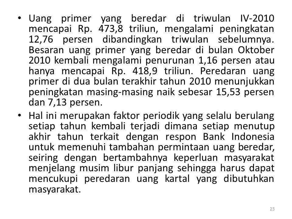Uang primer yang beredar di triwulan IV-2010 mencapai Rp. 473,8 triliun, mengalami peningkatan 12,76 persen dibandingkan triwulan sebelumnya. Besaran
